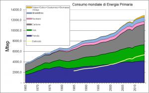 world-primary-energy-until-2014