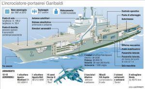 Conferenza stampa di Renzi, Merkel e Hollande domani a Ventotene sulla portaerei Garibaldi. Scheda sulla nave incrociatore-portaerei Garibaldi. ANSA/CENTIMETRI