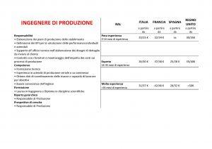 retribuzioni-ingegnere-di-produzione
