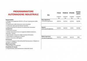 retribuzioni-programmatore-automazione-industriale-400x282