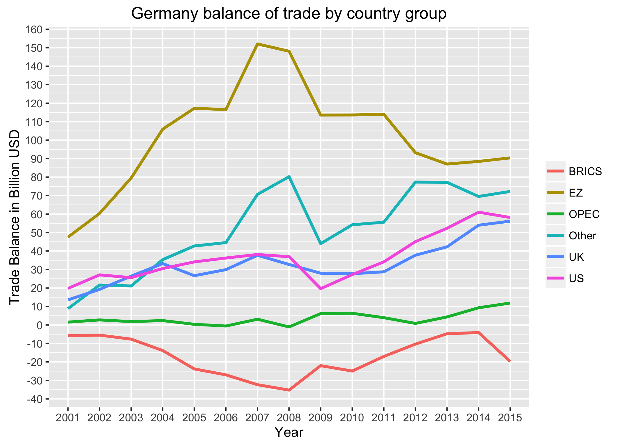 germany_balance_of_trade_2001_2015