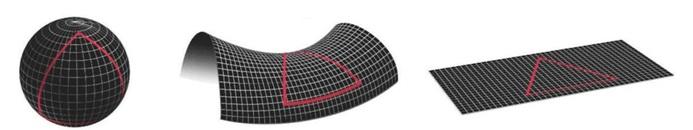Figura 1. Tre tipi di spazi bidimensionali, a curvatura positiva, negativa e nulla partendo da sinistra.