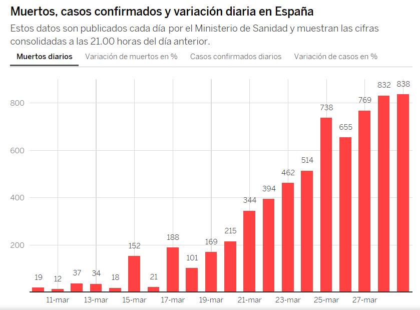 coronavirus spagna 29 marzo dati